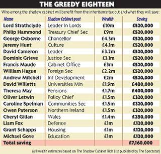 Greedy Tory toffs